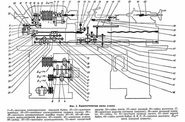 кинетическая схема тв-320