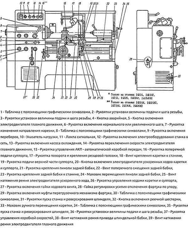 Токарный станок 16б16п технические характеристики