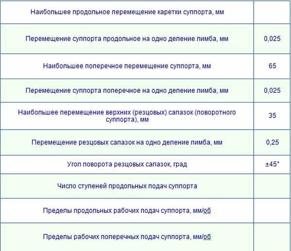 Технические характеристики суппорта