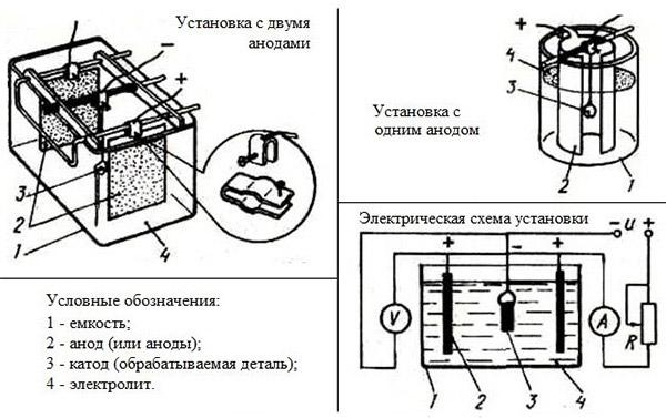 Прибор для никелирования
