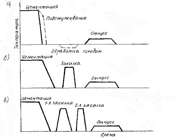 Технология цементации