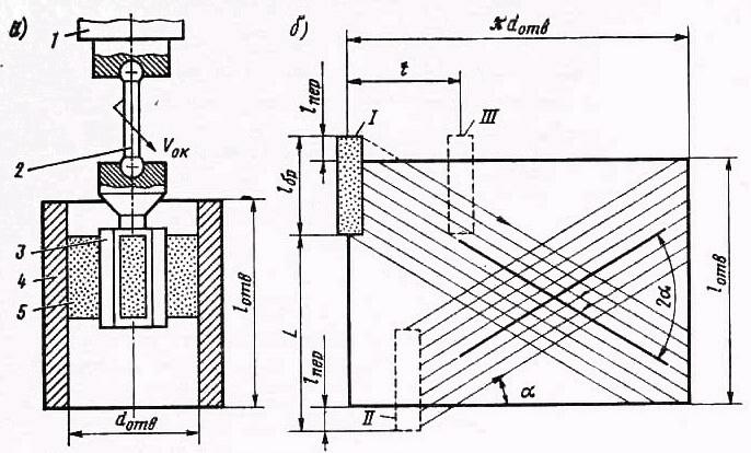 Схема процесса хонингования
