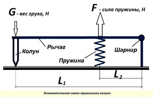 Дровокол механический пружинный своими руками чертежи фото 625