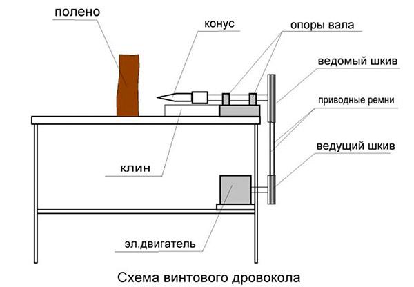 Дровокол своими руками- чертежи, фото, инструкции; Советы по ремонту
