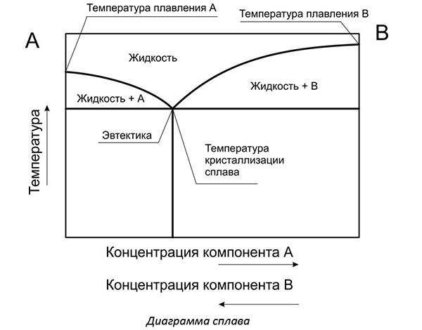 Диаграмма сплава