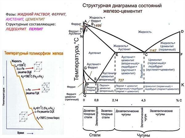 Фрагмент диаграммы железо-углерод