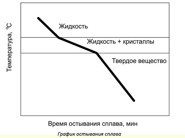 График остывания сплава