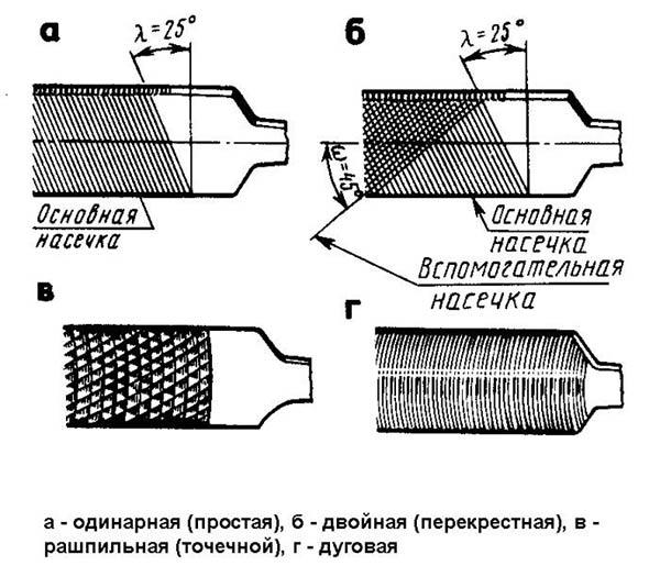 Насечка на поверхности напильников