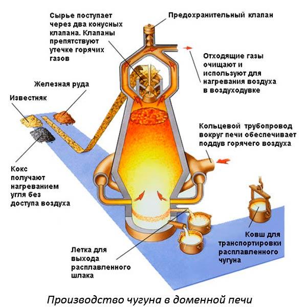 Производство чугуна в доменной печи