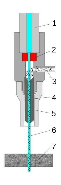 Схема инструментальной головки