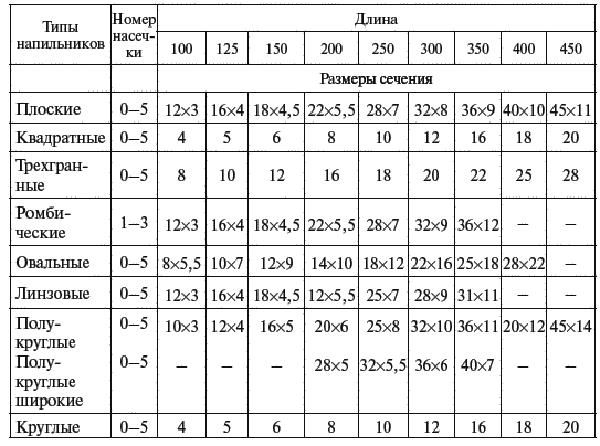 Таблица определения номера насечки