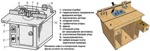 Основные элементы станка