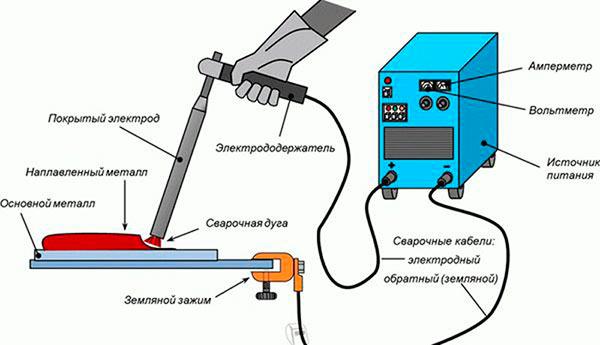 Технология наплавки