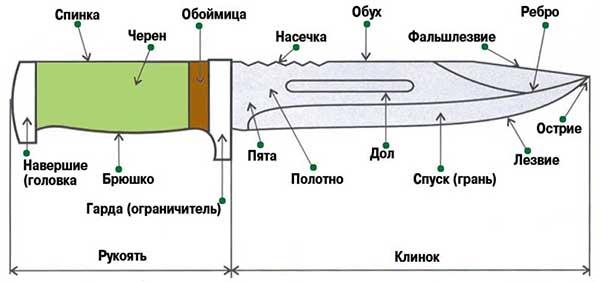 Конструкция обухового ножа