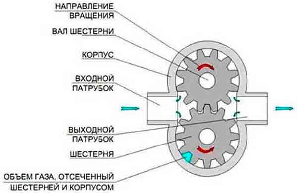 Зубчатый компрессор