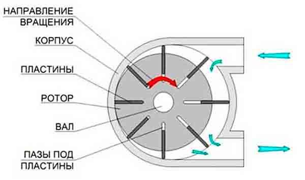 Роторно-лопастной элиптический компрессор
