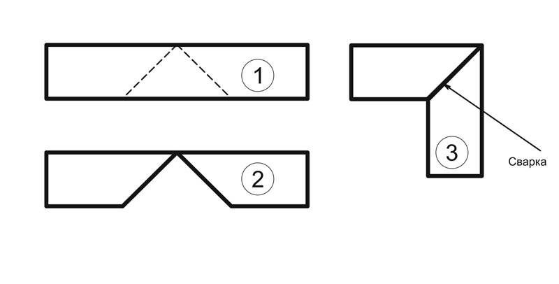 Схема техпроцесса изгиба трубы
