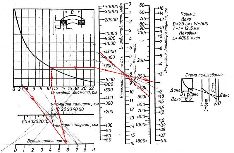 Номограмма индуктивности