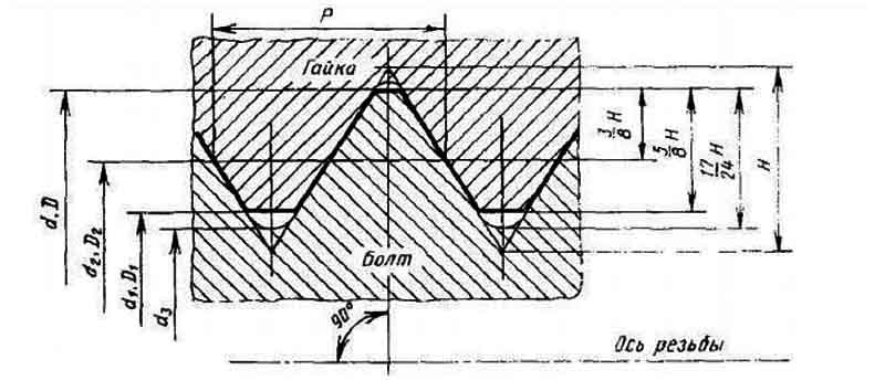 Основные параметры резьбового соединения