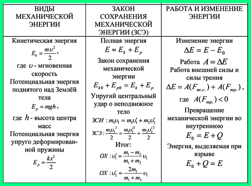 Таблица энергии пружины